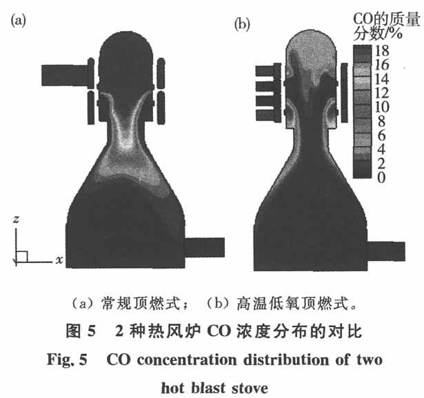 顶燃式热风炉高温低氧燃烧技术