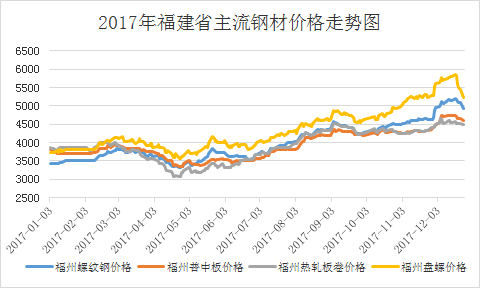2017福建省钢市回顾及2018展望图片